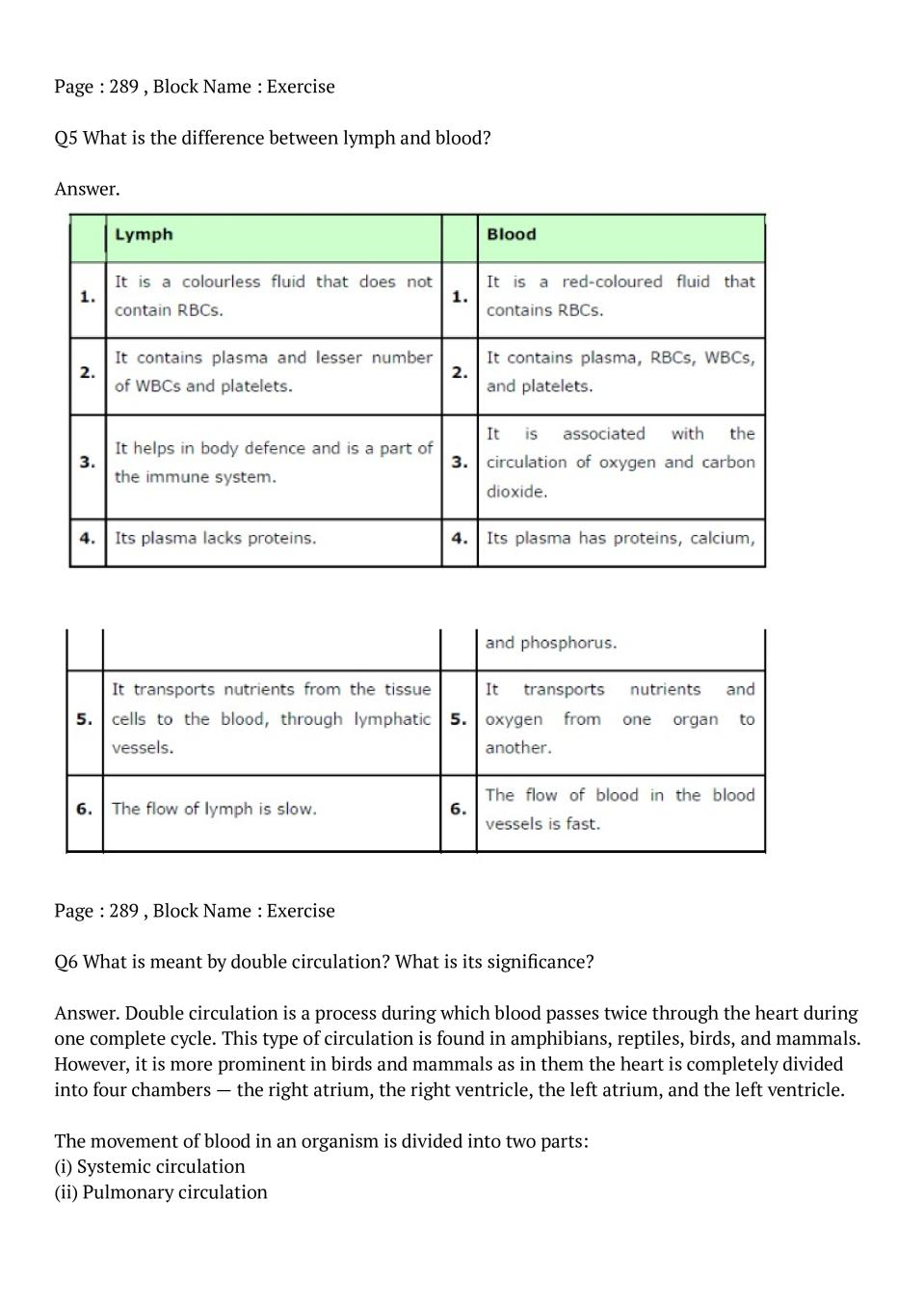 NCERT Solutions for Class 11 Biology Chapter 18 Body Fluids