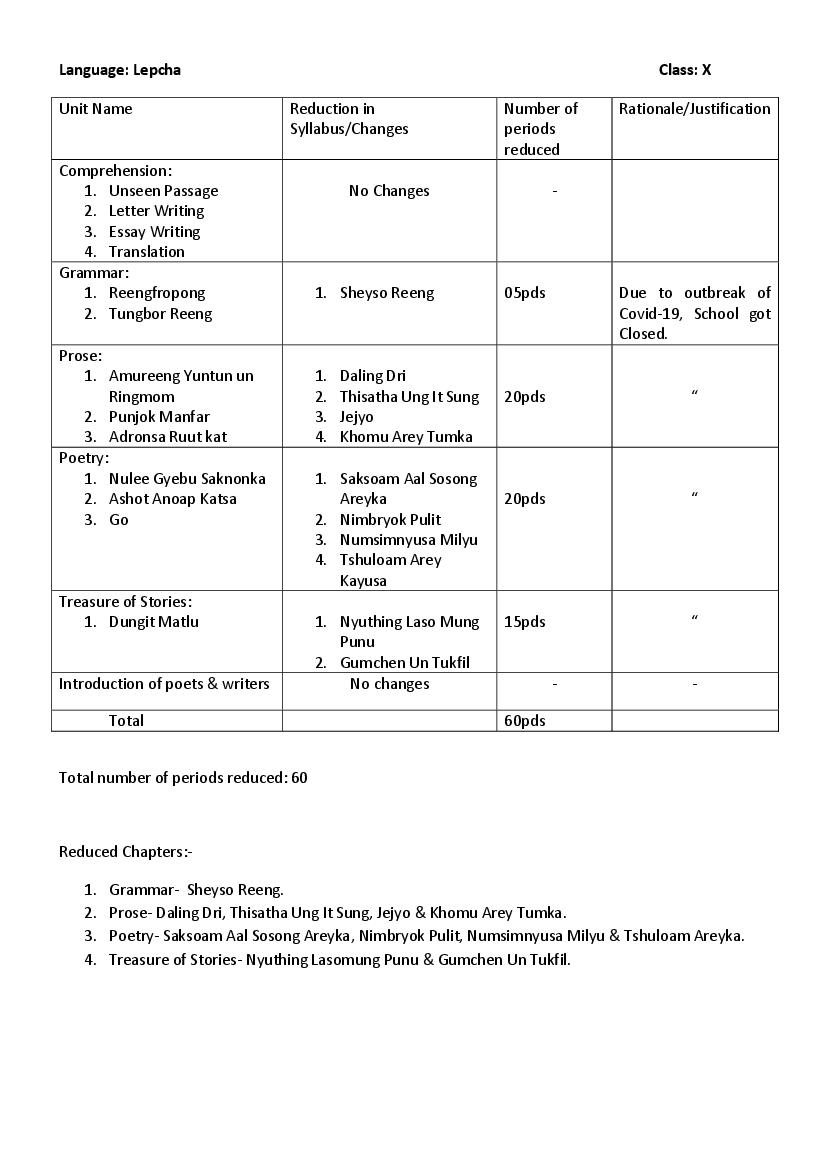 CBSE Syllabus for Class 10 Lepcha 2020-21 [Revised]