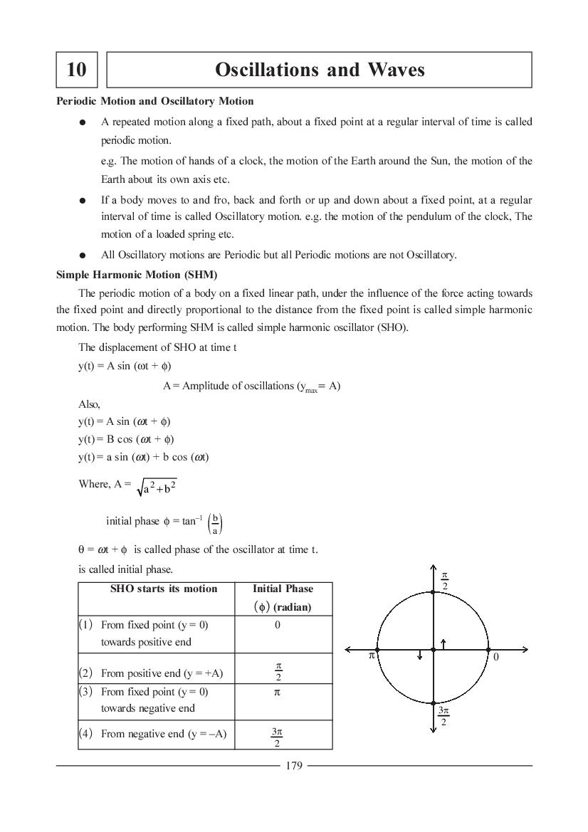 JEE NEET Physics Question Bank for Oscillations and Waves