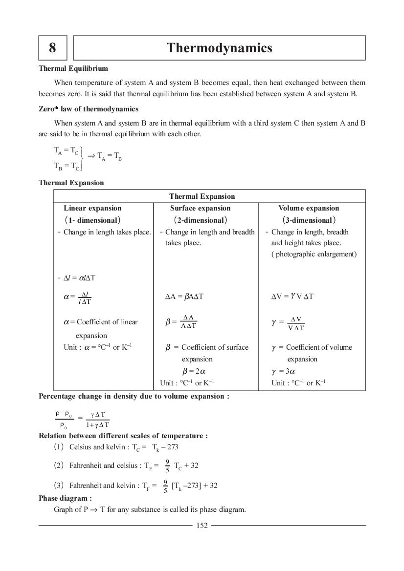 JEE NEET Physics Question Bank for Thermodynamics