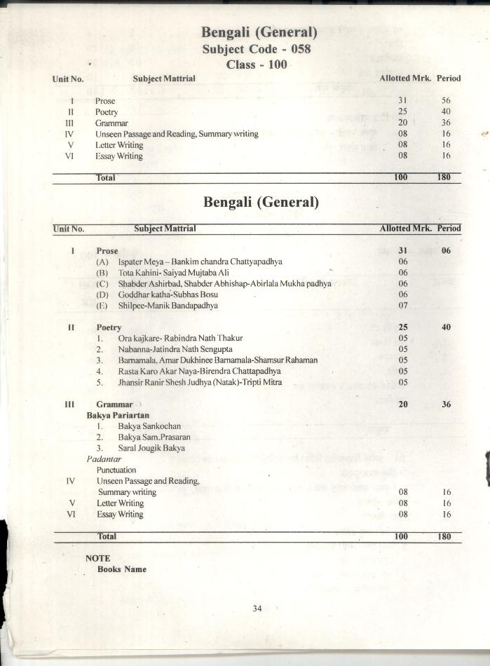 CGBSE 12th Syllabus 2020 for Bengali (General)