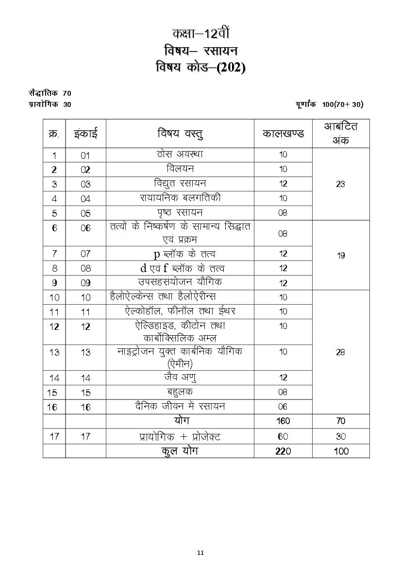 CGBSE 12th Syllabus 2020 for Chemistry