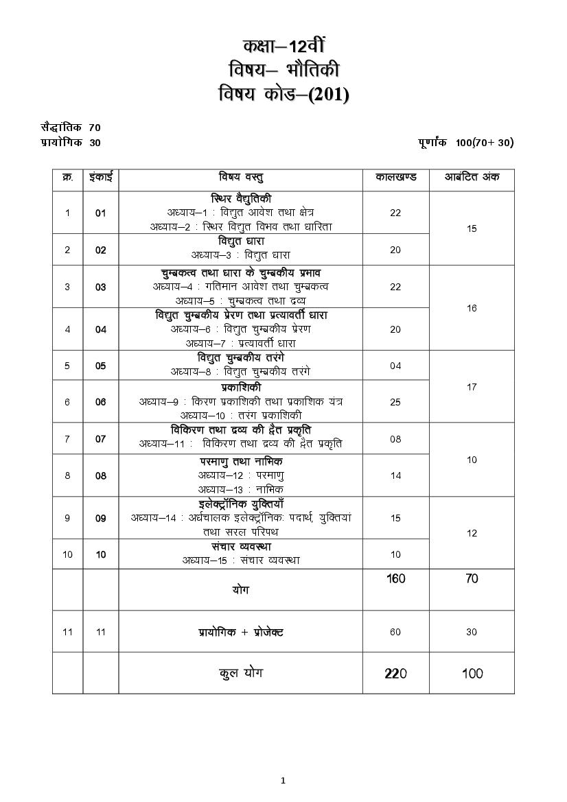 CGBSE 12th Syllabus 2020 for Physics