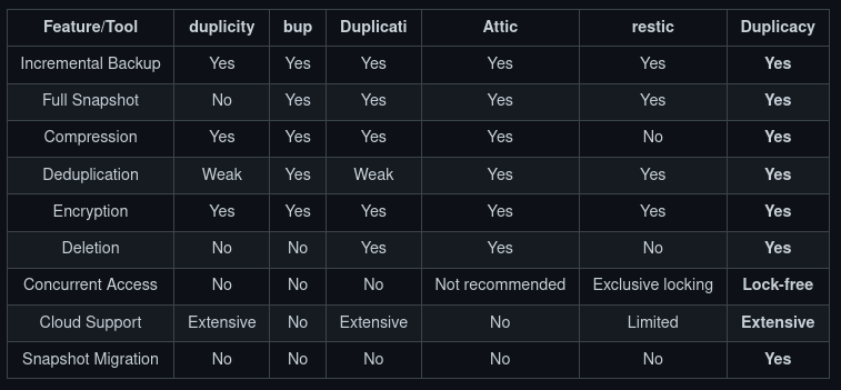Duplicacy Features
