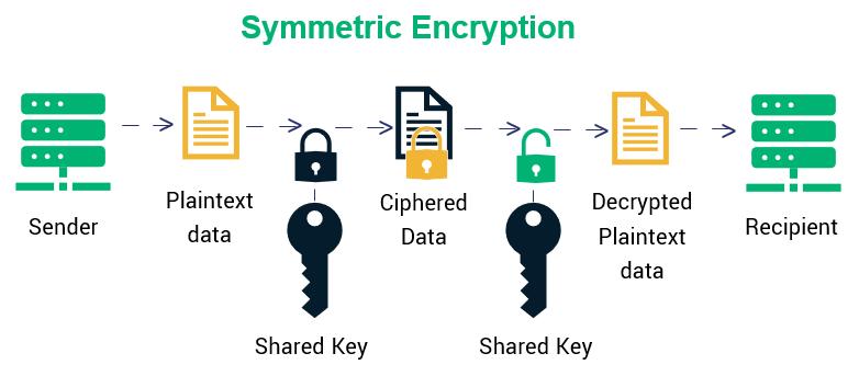 Assymetric Encryption