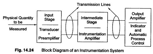 Instrumentation Amplifier - Article | ATG
