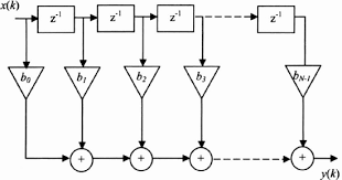 Adaptive Signal Processing (Adaptive filters) - Article   ATG