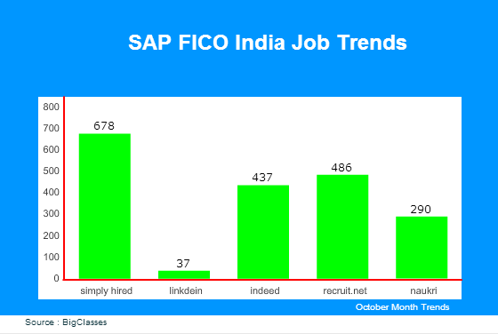 sap fico jobs in India