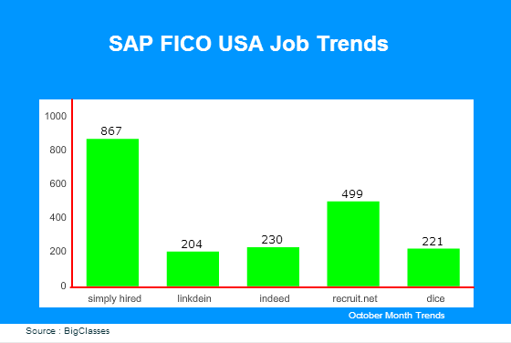 sap fico jobs in USA