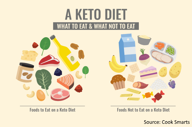 The Keto Diet and Cycling Performance-1