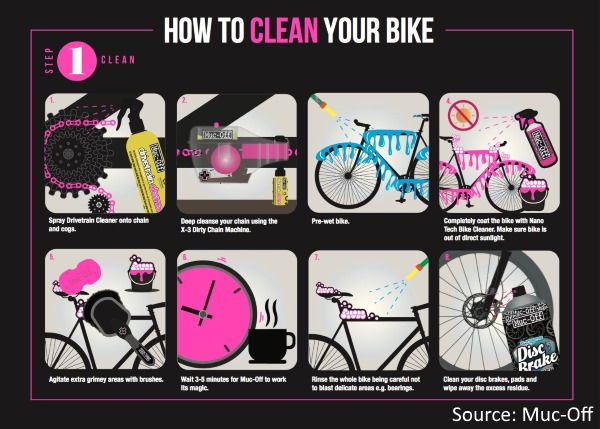 Muc Off 3 Step Process to keep your Bicycle Running Smooth Step 1