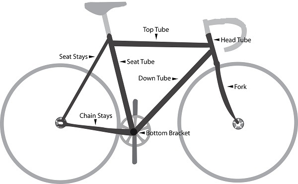 Bike frame anatomy
