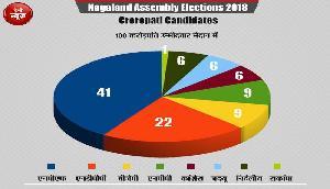 नागालैंड में इस बार होगा 'करोड़पतियों' का चुनाव, 100 'रईस' मैदान में उतरे
