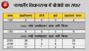 नागालैंड में 90 फीसदी ईसाई, भाजपा ने जीती 12 सीटें, हुआ 11 का फायदा