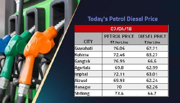 खुशखबरी, आज नहीं बढ़े पेट्रोल-डीजल के दाम, पूर्वोत्तर राज्यों में ये है इनकी कीमत