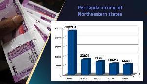 प्रति व्यक्ति आय में टॉप पर सिक्किम, भाजपा शासित मणिपुर सबसे निचले पायदान पर
