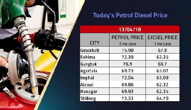 आज पेट्रोल भराना होगा सस्ता, लेकिन डीजल के लिए जेब करनी पड़ेगी खाली