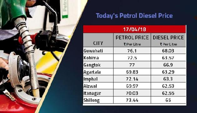 राहत की खबर, नहीं बढ़ी पेट्रोल की कीमत, आज इतने पैसे चुकाने होंगे आपको