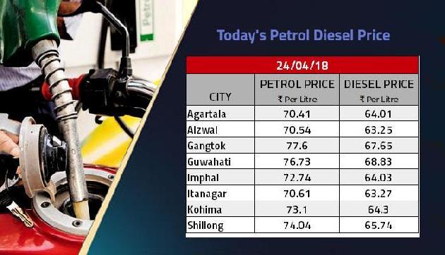 पेट्रोल-डीजल की बढ़ती कीमतों से आम जनता बेहाल, आज एक लीटर के लिए चुकाने होंगे इतने रुपए