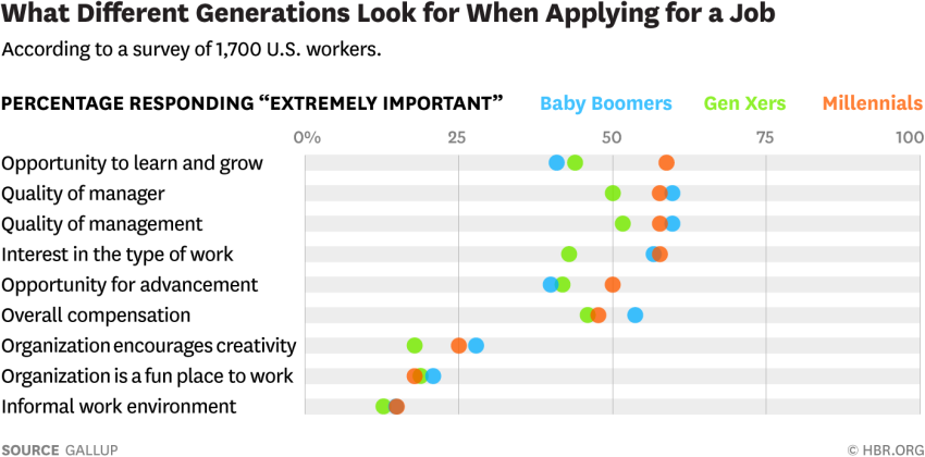 what different generations look for when applying for a job