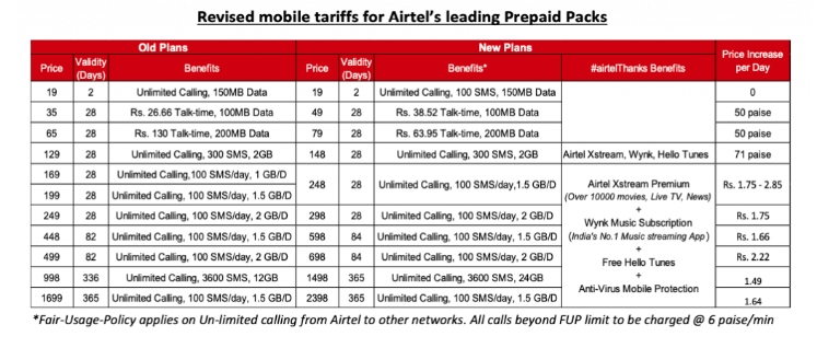 Latest Airtel Prepaid Recharges - Tariff increase by Upto 40%