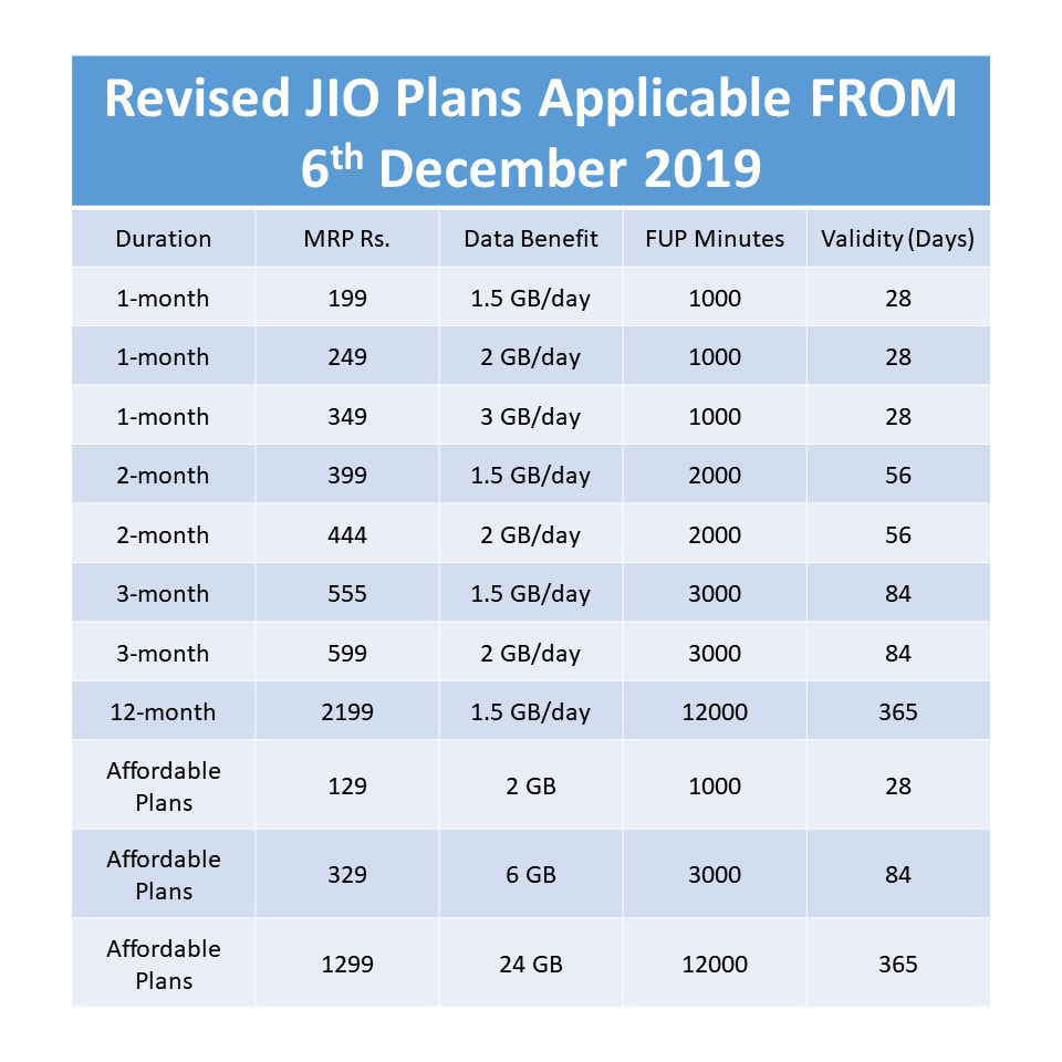 Revised-JIO-Plans-Applicable-from-6th-December-2019