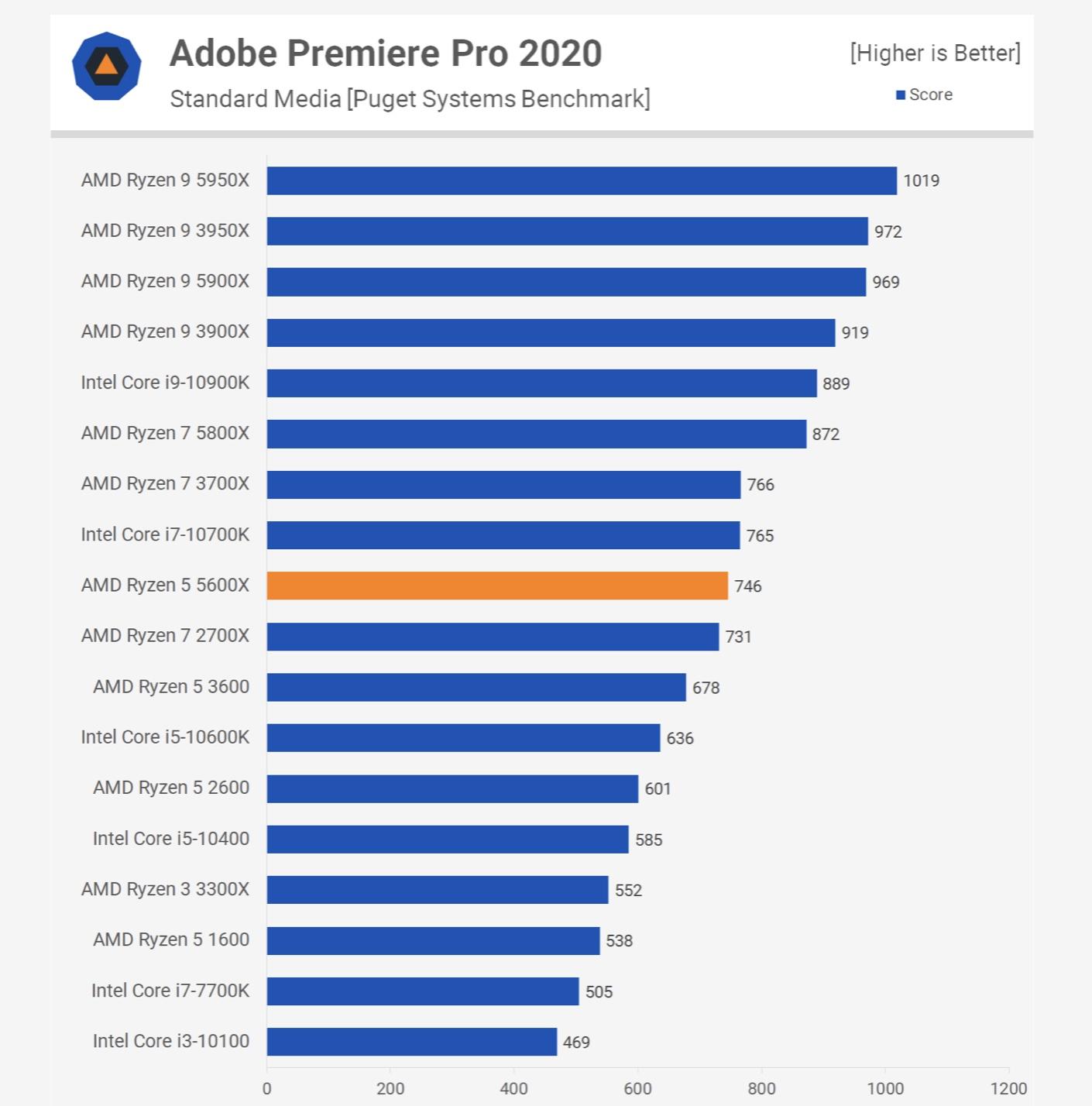 Adobe Premiere Pro Average All Processors - Source - techspot.com