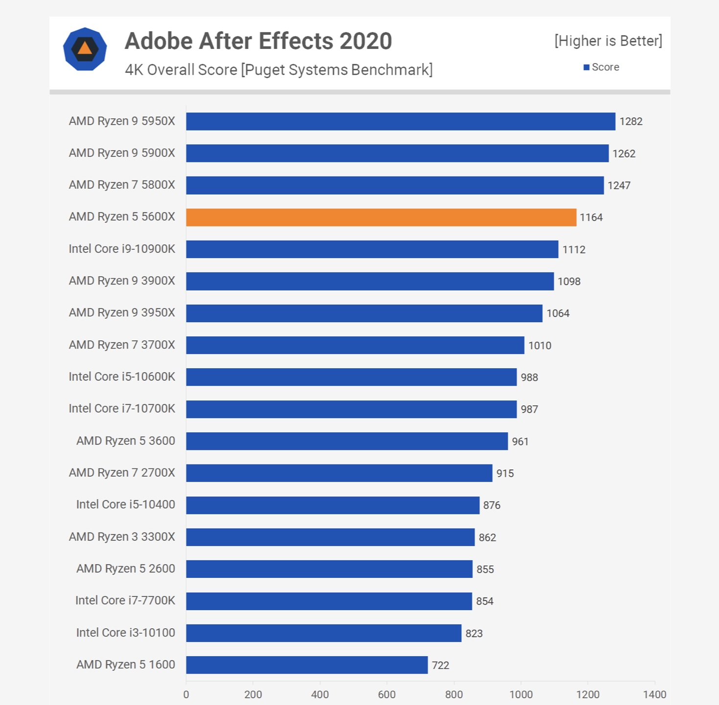 Adobe After Effects Average All Processors - Source - techspot.com