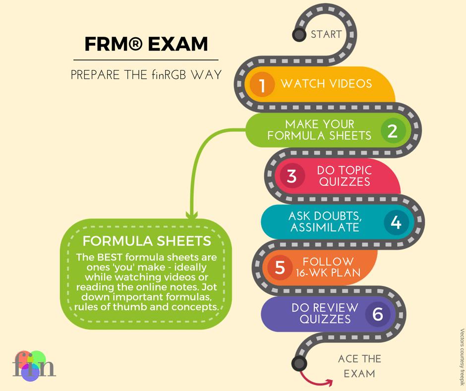 Frm Exam Videos And Study Materials Part 1 Part 2 Finrgb