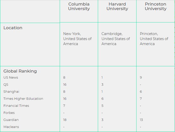 Compare universities online