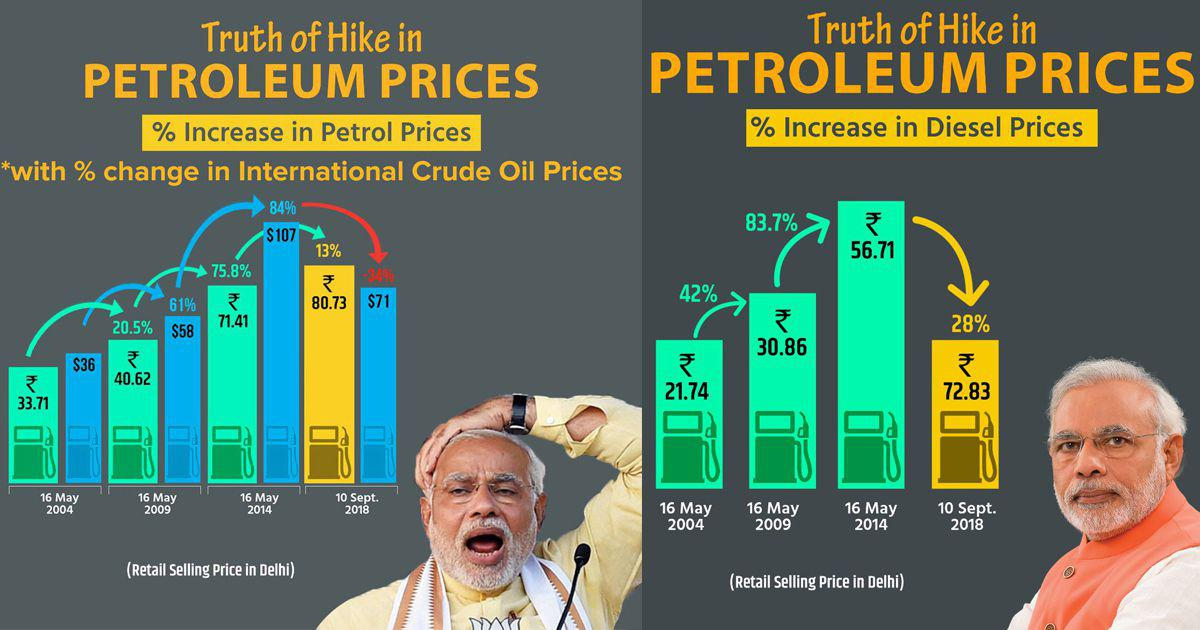 Increasing Petrol Price