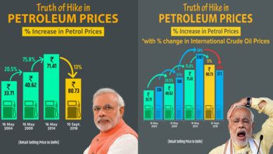BJP graph