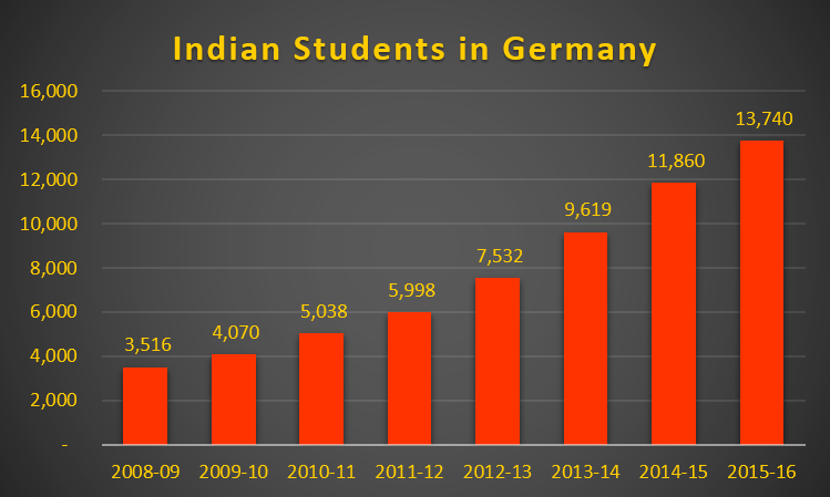 Bar chart showing absolute numbers of Indian students in German universities increasing from 2009 to 2016