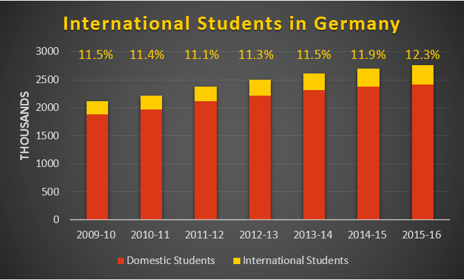 Bar chart showing proportion of international to domestic students in Germany from 2009 to 2016