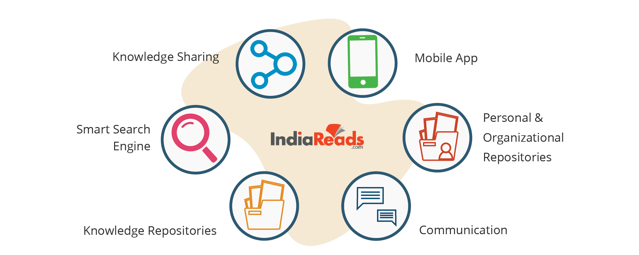 An Illustration showing Indiareads' KSP features: Knowledge Sharing, Smart search engine, Knowledge repositories, etc.
