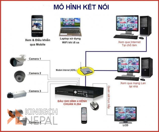 Contact for All Type Cctv camara Repairing & maintenance | www.kinbechnepal.com