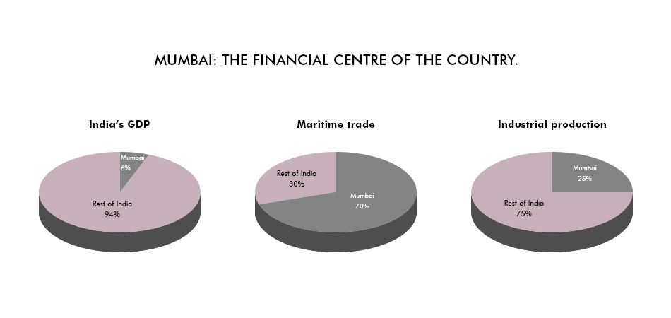 Mumbai: The financial centre of the country.