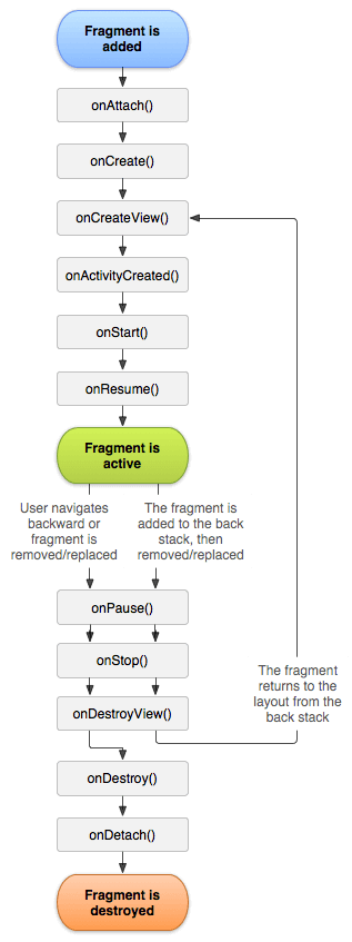 Android Fragments and its Lifecycle