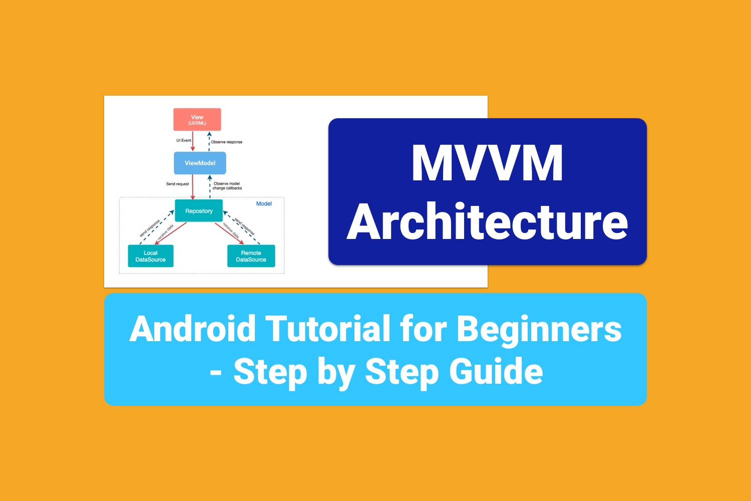 MVVM Architecture - Android Tutorial for Beginners - Step by Step Guide