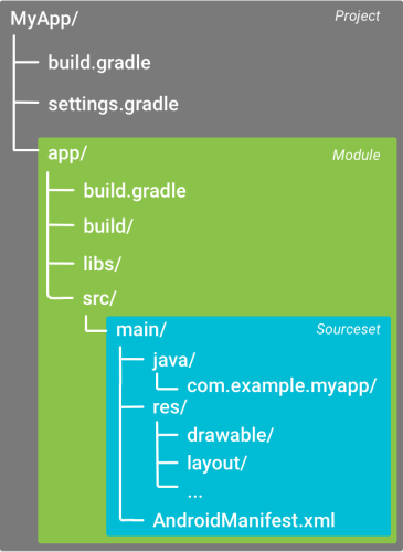 Building Android applications with Gradle—Tutorial