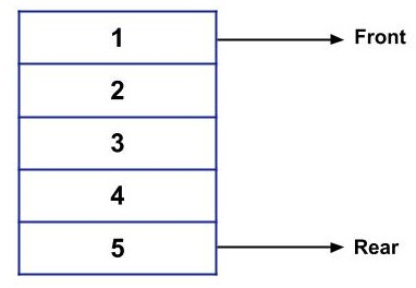 Android Developer should know these Data Structures for Next Interview