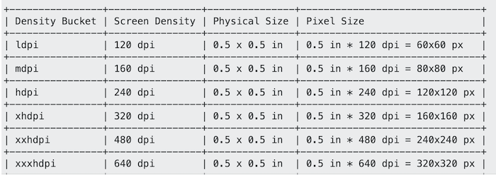 Understanding Density Independence Pixel: sp, dp, dip in Android