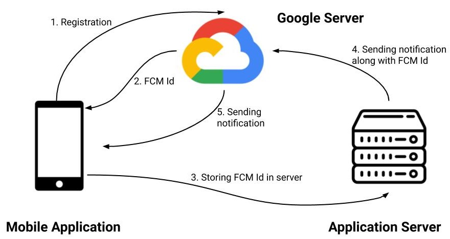 Server to FCM Google Server and then FCM Google Server to users notification