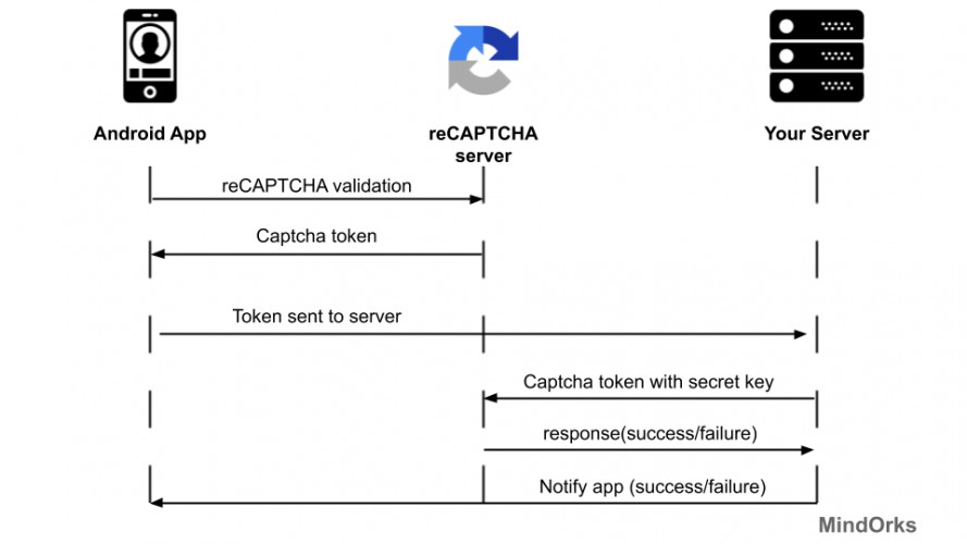 Integrating Android Google's reCAPTCHA in Android App
