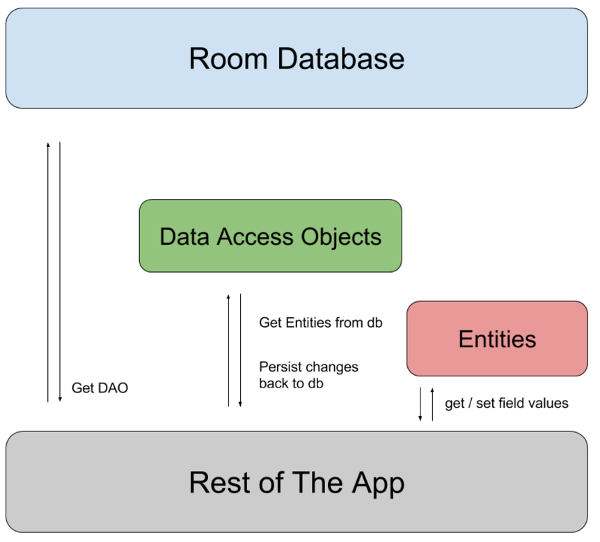 Introduction to Room Persistent Library in Android
