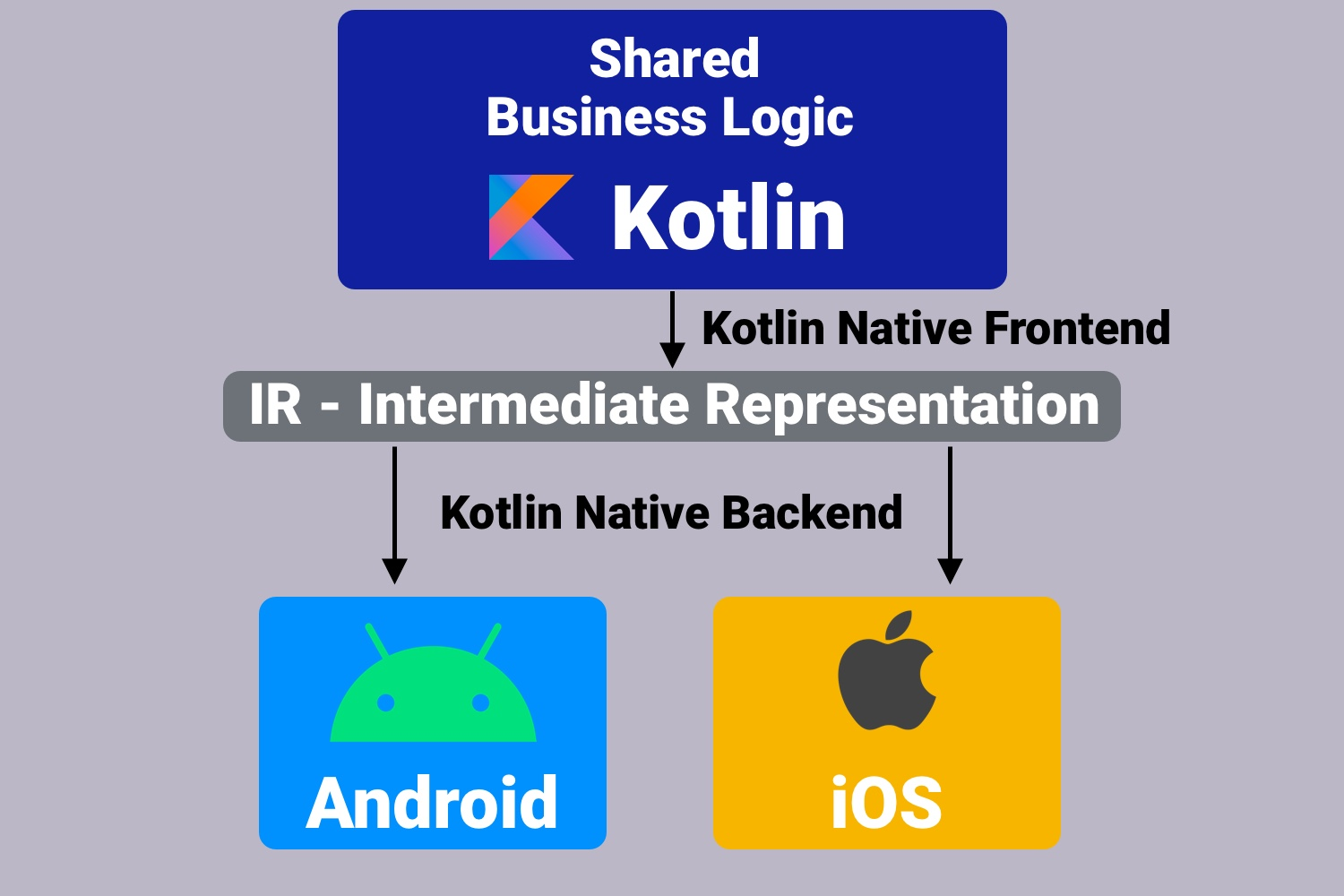 How does the Kotlin Multiplatform work?