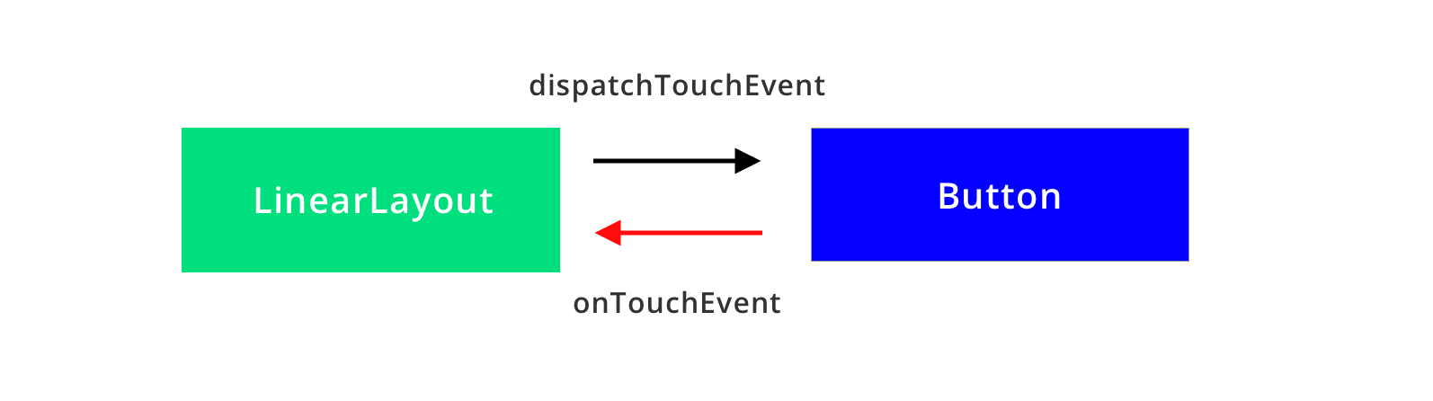 Understanding Touch Control and Events in Android