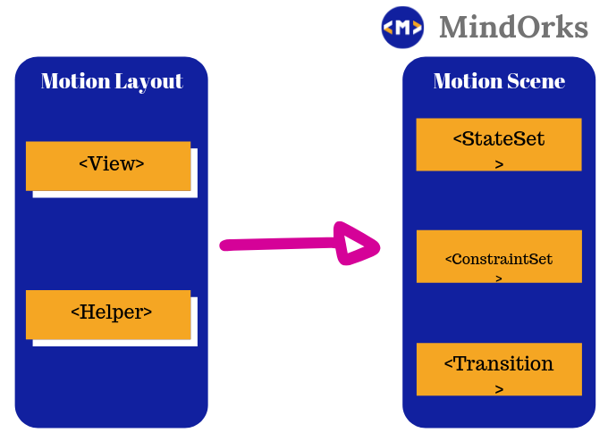 Getting started with Motion Layout: Android Tutorials