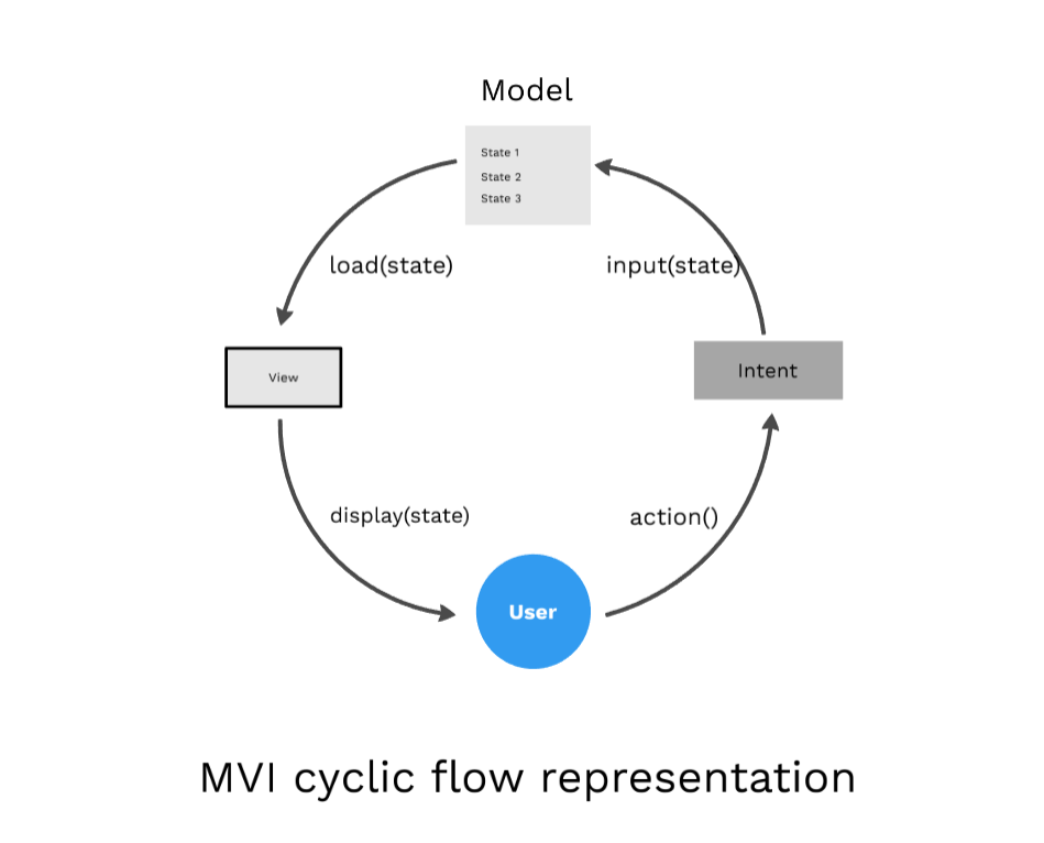 MVI Architecture - Android Tutorial for Beginners - Step By Step Guide