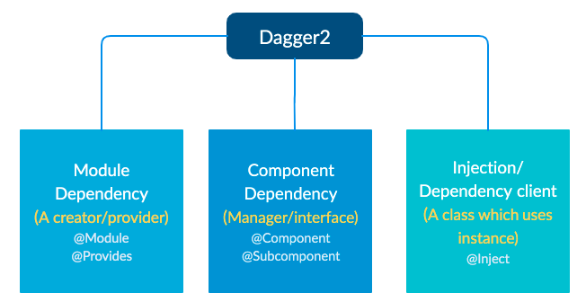 Dependency Injection with Dagger2